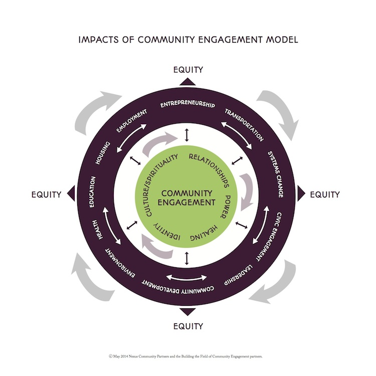 Impacts of Community Engagement Model